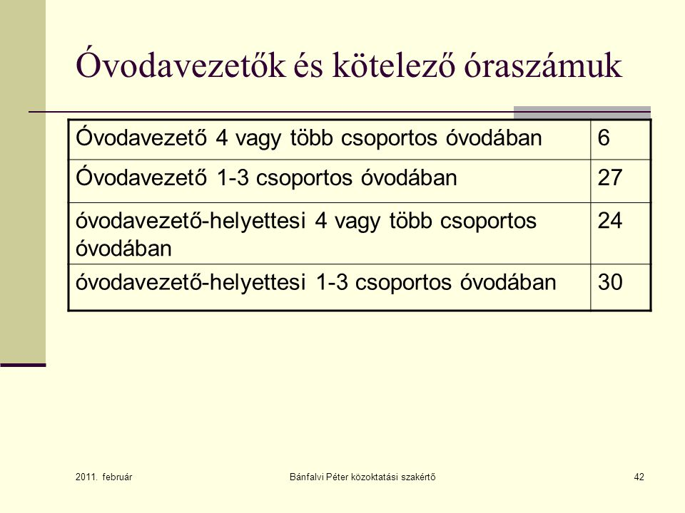 42 Óvodavezetők és kötelező óraszámuk Óvodavezető 4 vagy több csoportos óvodában6 Óvodavezető 1-3 csoportos óvodában27 óvodavezető-helyettesi 4 vagy t