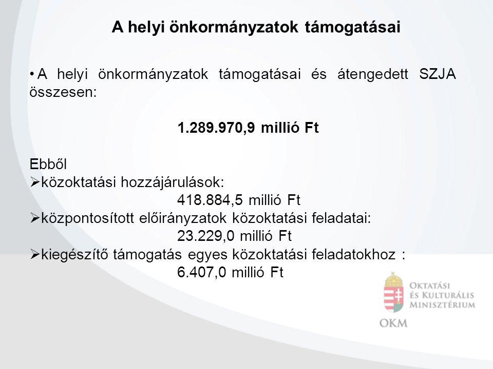 A helyi önkormányzatok támogatásai A helyi önkormányzatok támogatásai és átengedett SZJA összesen: 1.289.970,9 millió Ft Ebből  közoktatási hozzájárulások: 418.884,5 millió Ft  központosított előirányzatok közoktatási feladatai: 23.229,0 millió Ft  kiegészítő támogatás egyes közoktatási feladatokhoz : 6.407,0 millió Ft