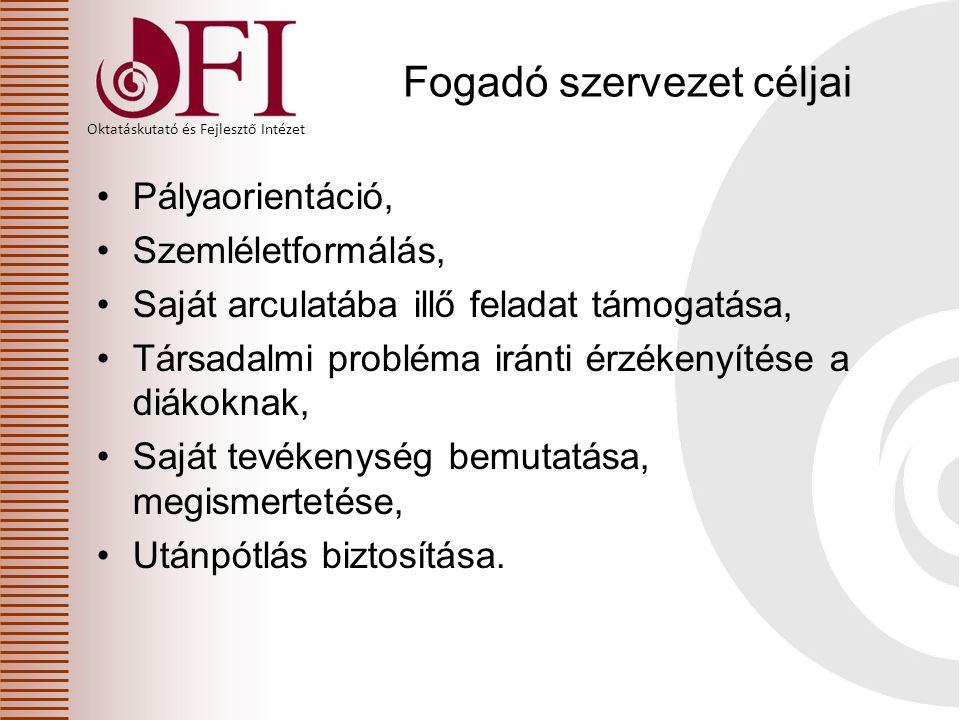 Oktatáskutató és Fejlesztő Intézet Fogadó szervezet céljai Pályaorientáció, Szemléletformálás, Saját arculatába illő feladat támogatása, Társadalmi pr