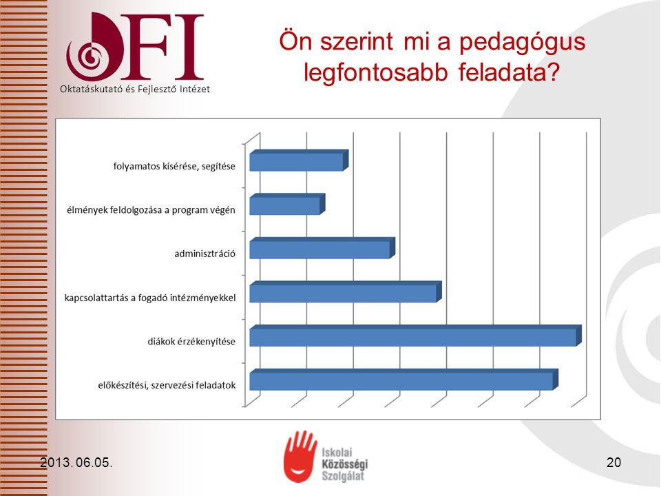 Oktatáskutató és Fejlesztő Intézet Ön szerint mi a pedagógus legfontosabb feladata? 2013. 06.05.20