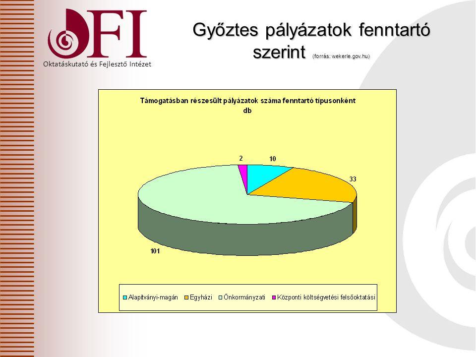 Oktatáskutató és Fejlesztő Intézet Győztes pályázatok fenntartó szerint (forrás: wekerle.gov.hu)