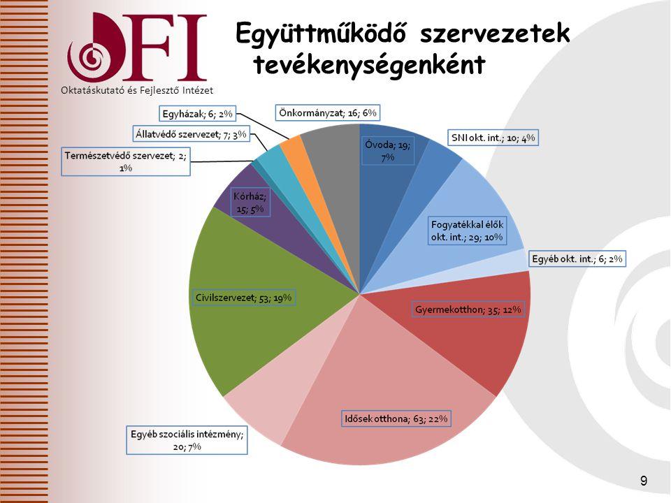 Oktatáskutató és Fejlesztő Intézet 9 Együttműködő szervezetek tevékenységenként