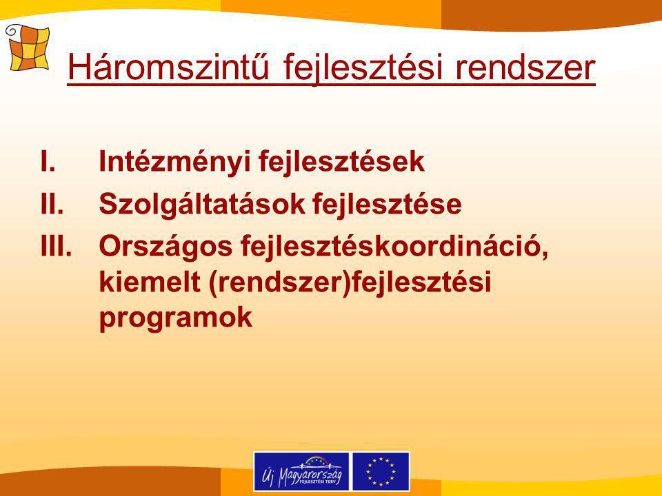 Háromszintű fejlesztési rendszer I.Intézményi fejlesztések II.Szolgáltatások fejlesztése III.Országos fejlesztéskoordináció, kiemelt (rendszer)fejlesztési programok