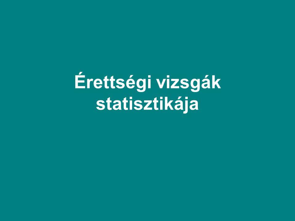 Érettségi vizsgák statisztikája