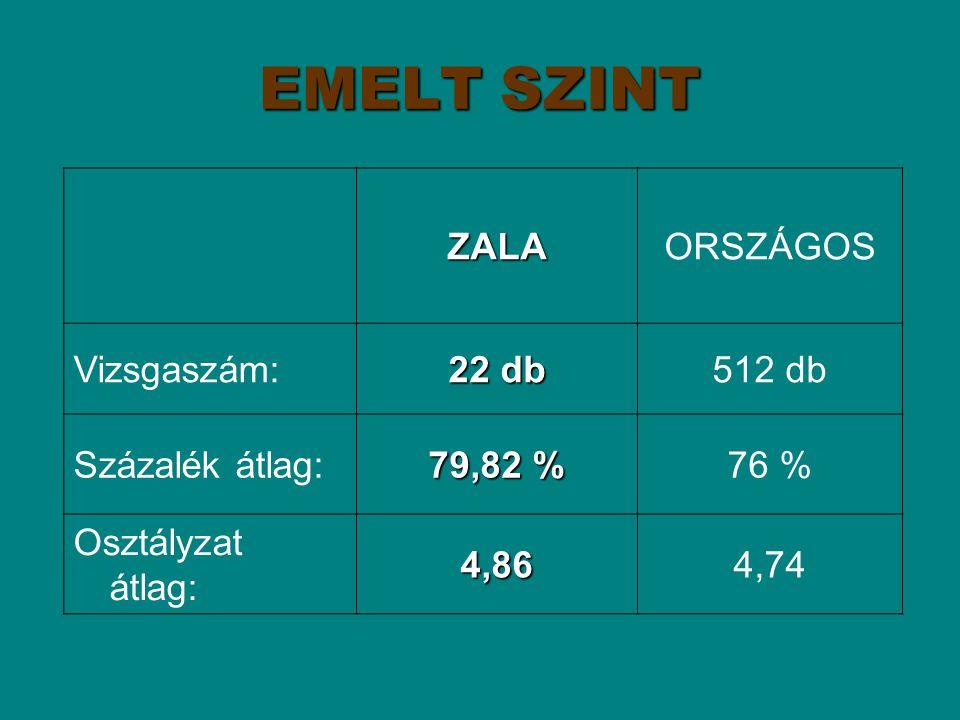 EMELT SZINT ZALAORSZÁGOS Vizsgaszám: 22 db 512 db Százalék átlag: 79,82 % 76 % Osztályzat átlag:4,864,74
