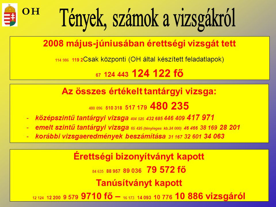 2008 május-júniusában érettségi vizsgát tett 114 986 119 2 Csak központi (OH által készített feladatlapok) 67 124 443 124 122 fő Érettségi bizonyítván