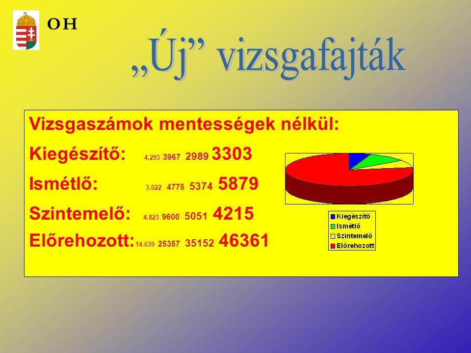 Vizsgaszámok mentességek nélkül: Kiegészítő: 4.293 3967 2989 3303 Ismétlő: 3.022 4775 5374 5879 Szintemelő: 4.823 9600 5051 4215 Előrehozott: 14.639 2