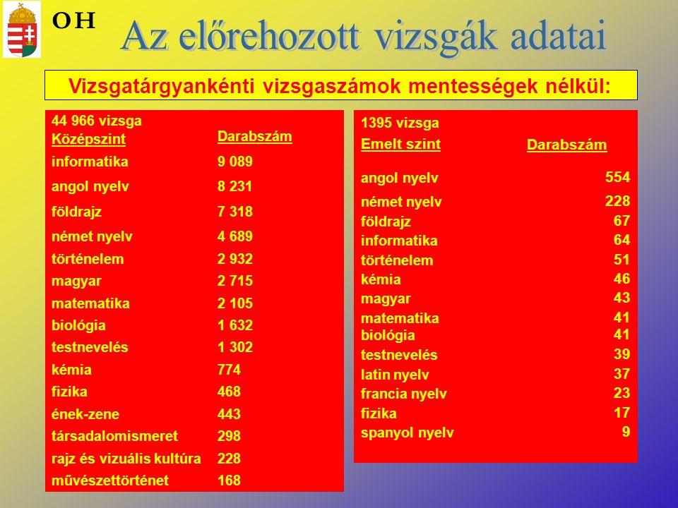 Vizsgatárgyankénti vizsgaszámok mentességek nélkül: 44 966 vizsga Középszint Darabszám informatika9 089 angol nyelv8 231 földrajz7 318 német nyelv4 68