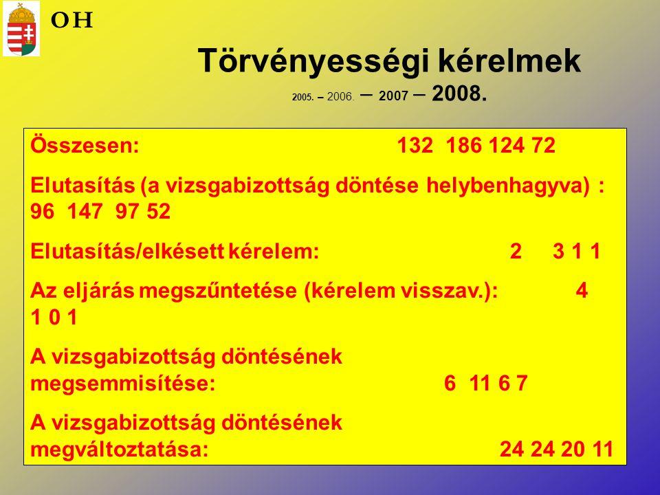 Törvényességi kérelmek 2005. – 2006. – 2007 – 2008. Összesen: 132 186 124 72 Elutasítás (a vizsgabizottság döntése helybenhagyva) : 96 147 97 52 Eluta