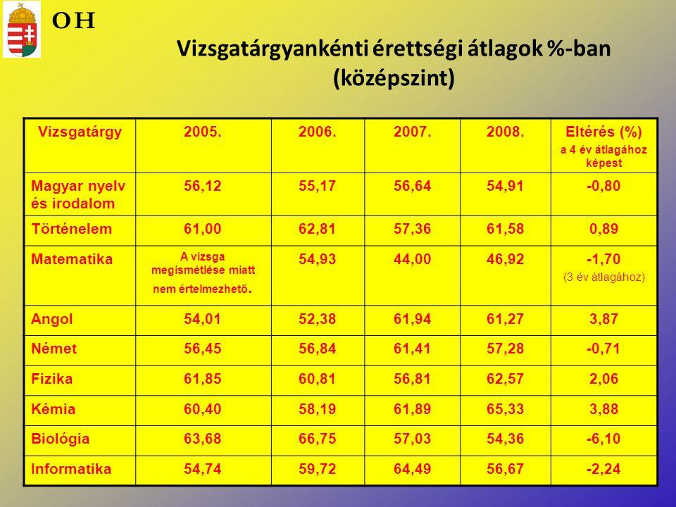 Vizsgatárgyankénti érettségi átlagok %-ban (középszint) Vizsgatárgy2005.2006.2007.2008.Eltérés (%) a 4 év átlagához képest Magyar nyelv és irodalom 56