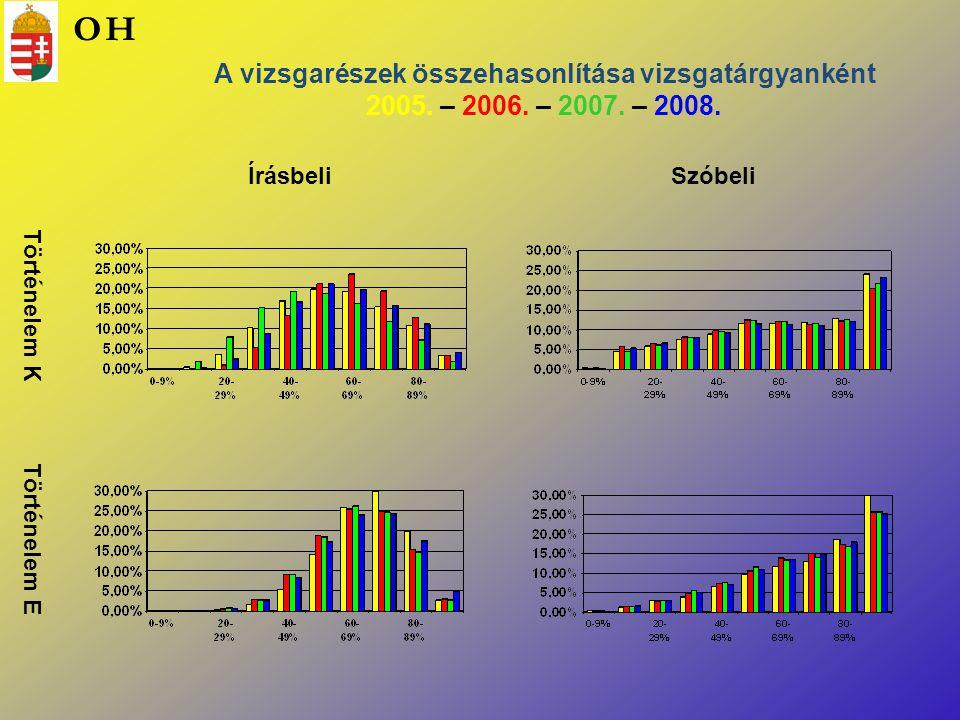 Történelem K Történelem E ÍrásbeliSzóbeli A vizsgarészek összehasonlítása vizsgatárgyanként 2005. – 2006. – 2007. – 2008. OH