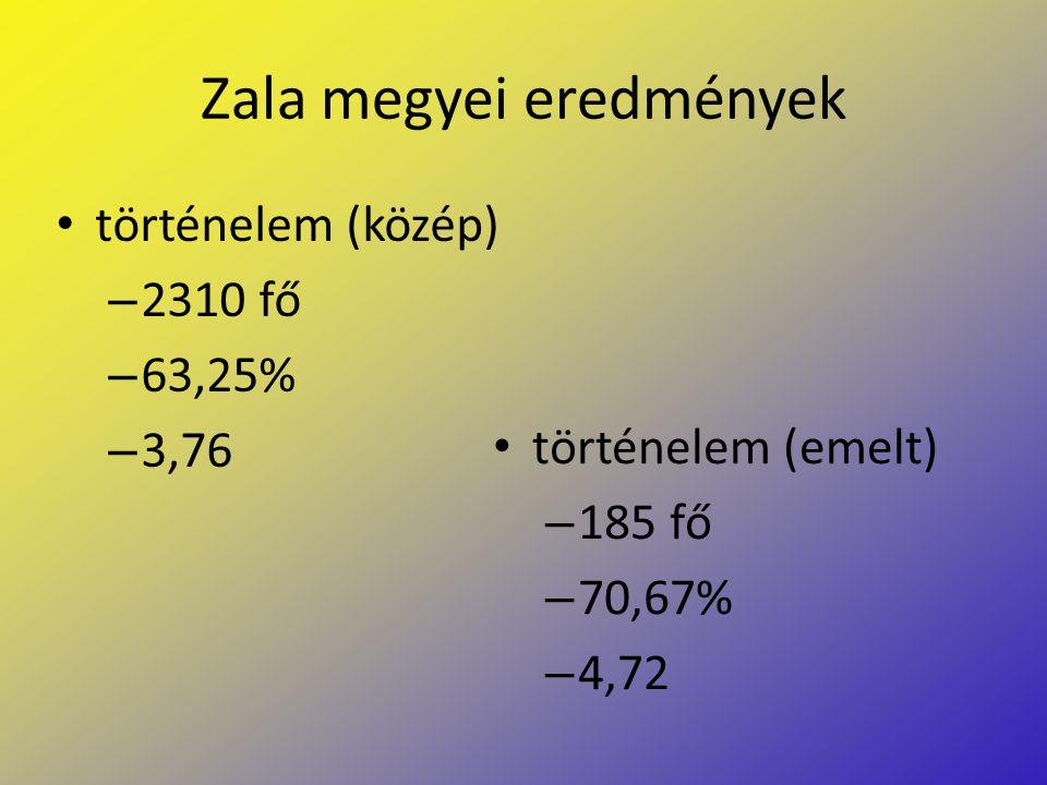 Zala megyei eredmények történelem (közép) – 2310 fő – 63,25% – 3,76 történelem (emelt) – 185 fő – 70,67% – 4,72