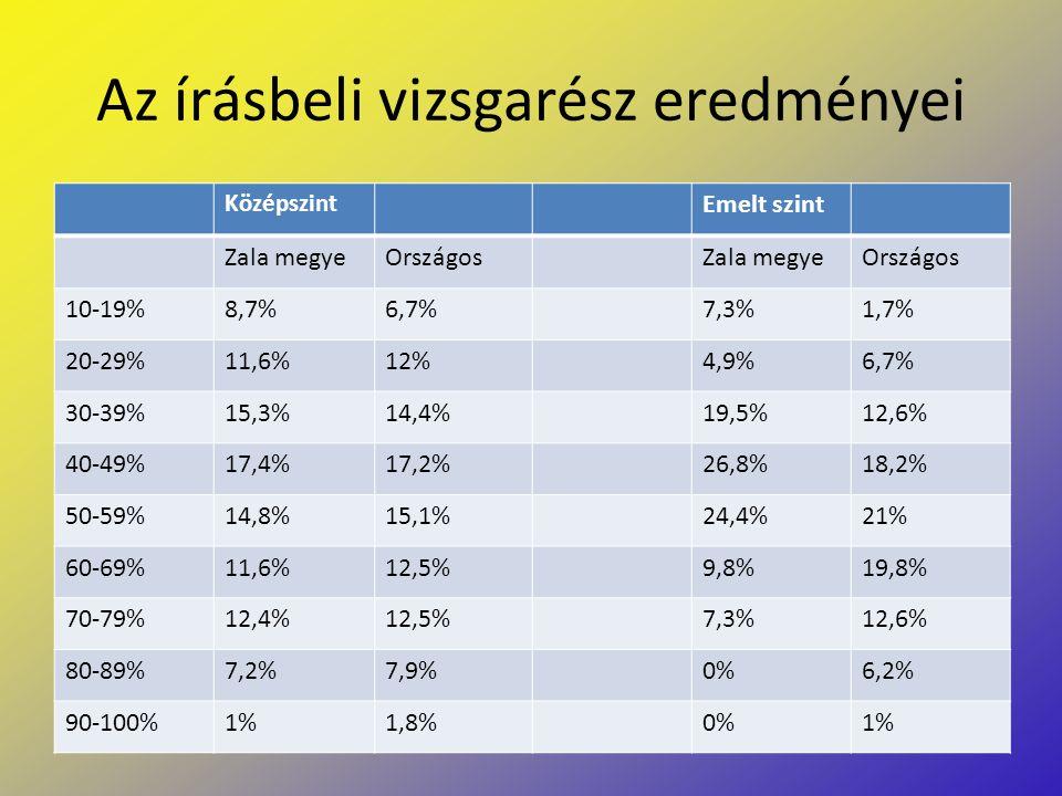 Az írásbeli vizsgarész eredményei Középszint Emelt szint Zala megyeOrszágosZala megyeOrszágos 10-19%8,7%6,7%7,3%1,7% 20-29%11,6%12%4,9%6,7% 30-39%15,3