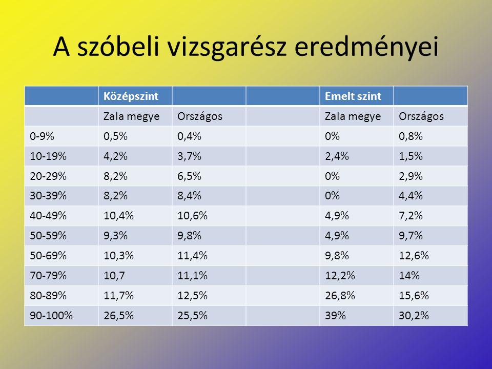 A szóbeli vizsgarész eredményei KözépszintEmelt szint Zala megyeOrszágosZala megyeOrszágos 0-9%0,5%0,4%0%0,8% 10-19%4,2%3,7%2,4%1,5% 20-29%8,2%6,5%0%2