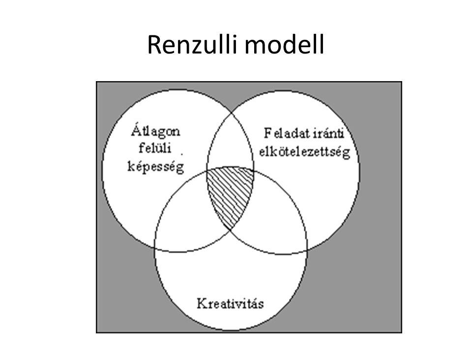 Renzulli modell