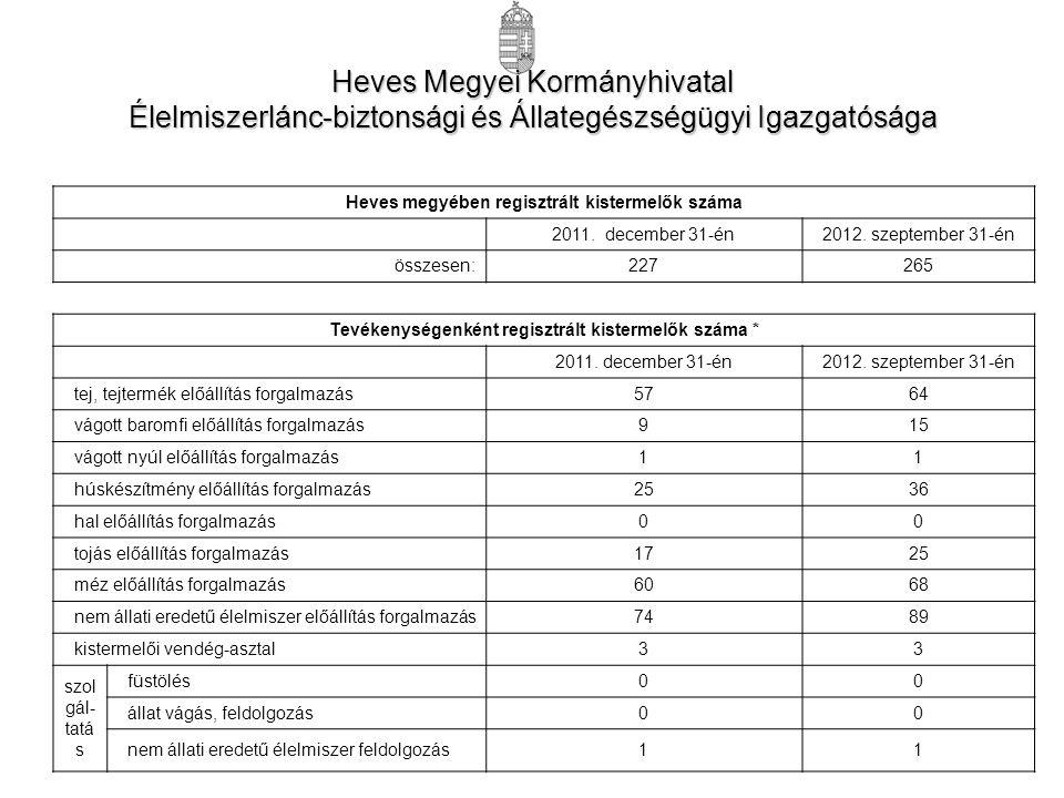 Heves megyében regisztrált kistermelők száma 2011.