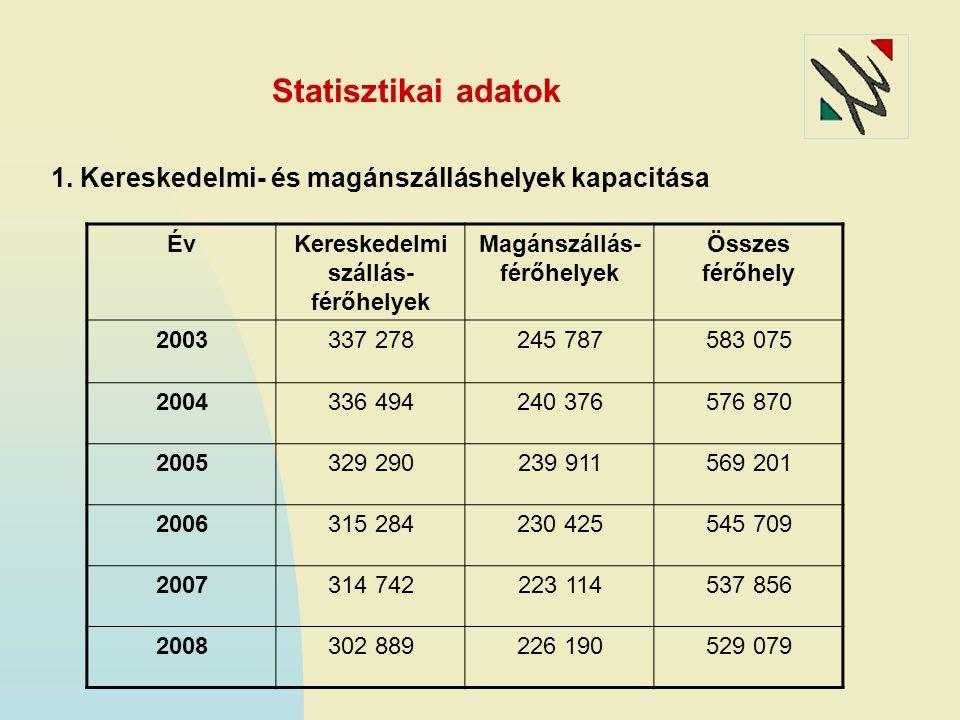 Statisztikai adatok 1. Kereskedelmi- és magánszálláshelyek kapacitása ÉvKereskedelmi szállás- férőhelyek Magánszállás- férőhelyek Összes férőhely 2003