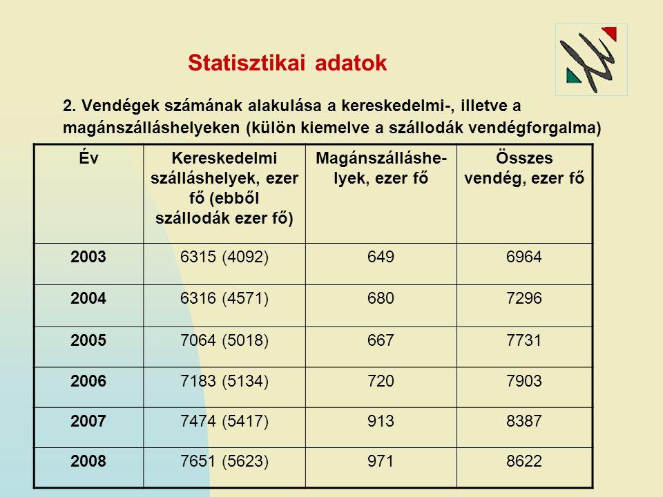 Statisztikai adatok 2. Vendégek számának alakulása a kereskedelmi-, illetve a magánszálláshelyeken (külön kiemelve a szállodák vendégforgalma) ÉvKeres