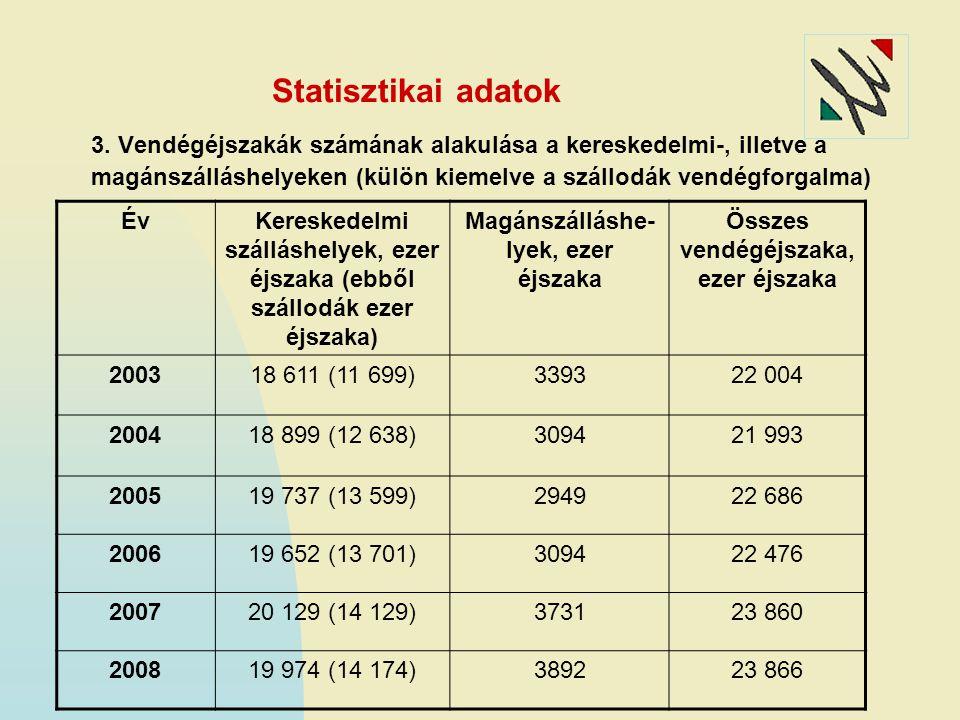 Statisztikai adatok 3. Vendégéjszakák számának alakulása a kereskedelmi-, illetve a magánszálláshelyeken (külön kiemelve a szállodák vendégforgalma) É