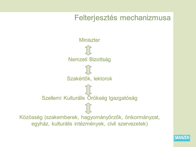 Felterjesztés mechanizmusa Miniszter Nemzeti Bizottság Szakértők, lektorok Szellemi Kulturális Örökség Igazgatóság Közösség (szakemberek, hagyományőrzők, önkormányzat, egyház, kulturális intézmények, civil szervezetek)