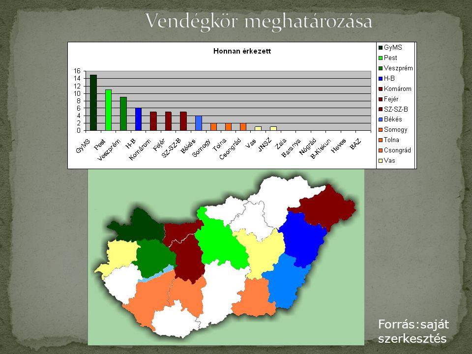 Forrás: saját felmérés