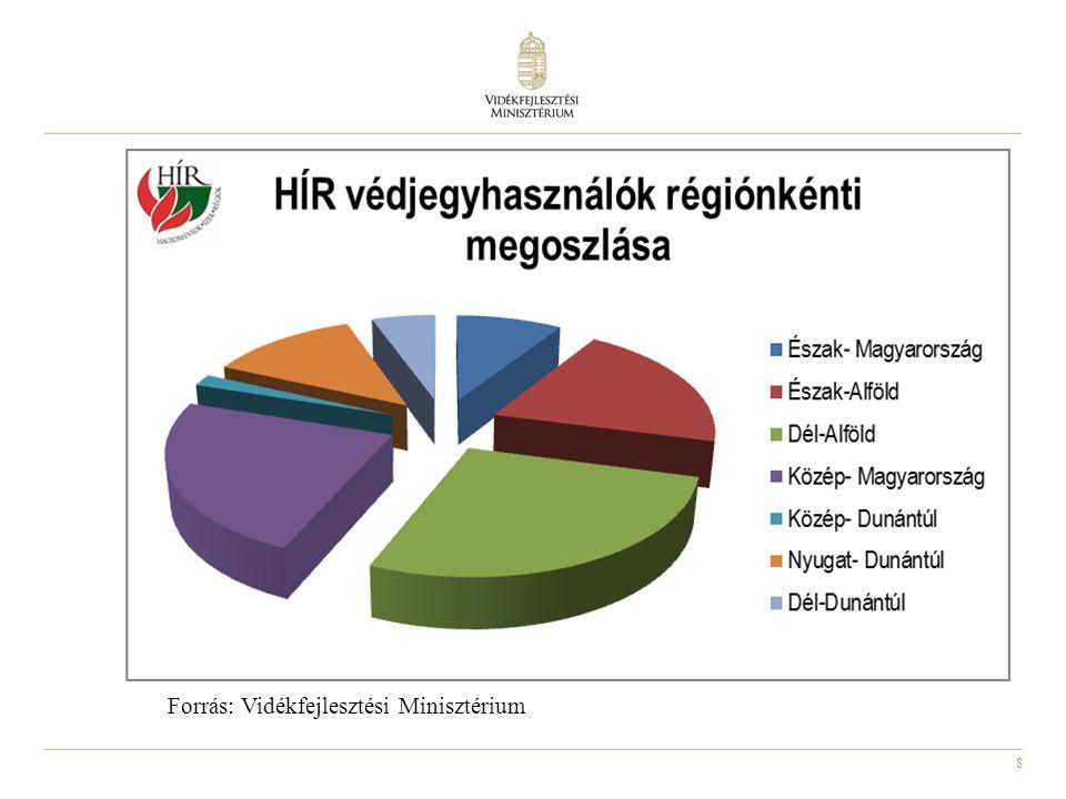 8 Forrás: Vidékfejlesztési Minisztérium