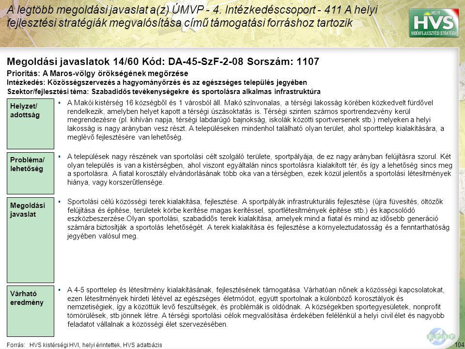 104 Forrás:HVS kistérségi HVI, helyi érintettek, HVS adatbázis Megoldási javaslatok 14/60 Kód: DA-45-SzF-2-08 Sorszám: 1107 A legtöbb megoldási javaslat a(z) ÚMVP - 4.