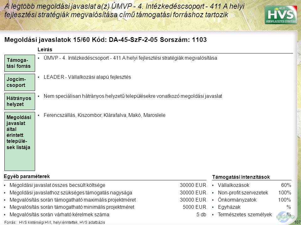 107 Forrás:HVS kistérségi HVI, helyi érintettek, HVS adatbázis A legtöbb megoldási javaslat a(z) ÚMVP - 4. Intézkedéscsoport - 411 A helyi fejlesztési