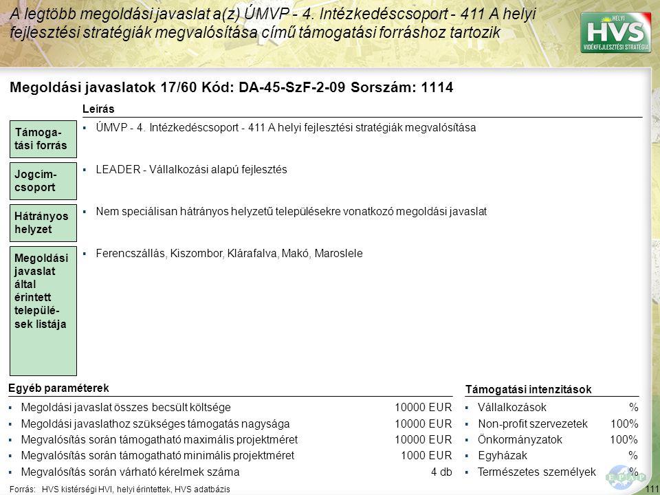 111 Forrás:HVS kistérségi HVI, helyi érintettek, HVS adatbázis A legtöbb megoldási javaslat a(z) ÚMVP - 4. Intézkedéscsoport - 411 A helyi fejlesztési