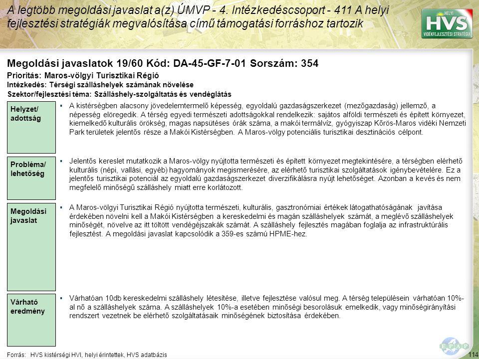 114 Forrás:HVS kistérségi HVI, helyi érintettek, HVS adatbázis Megoldási javaslatok 19/60 Kód: DA-45-GF-7-01 Sorszám: 354 A legtöbb megoldási javaslat a(z) ÚMVP - 4.