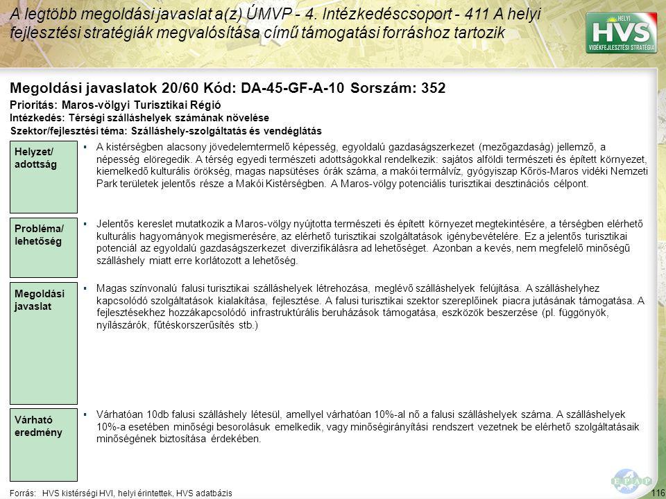 116 Forrás:HVS kistérségi HVI, helyi érintettek, HVS adatbázis Megoldási javaslatok 20/60 Kód: DA-45-GF-A-10 Sorszám: 352 A legtöbb megoldási javaslat a(z) ÚMVP - 4.