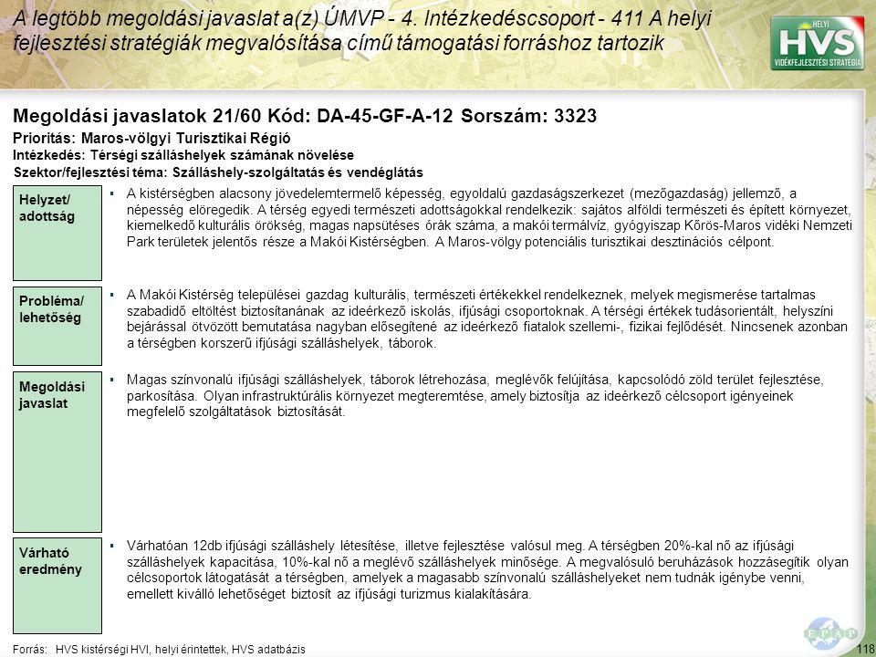 118 Forrás:HVS kistérségi HVI, helyi érintettek, HVS adatbázis Megoldási javaslatok 21/60 Kód: DA-45-GF-A-12 Sorszám: 3323 A legtöbb megoldási javaslat a(z) ÚMVP - 4.