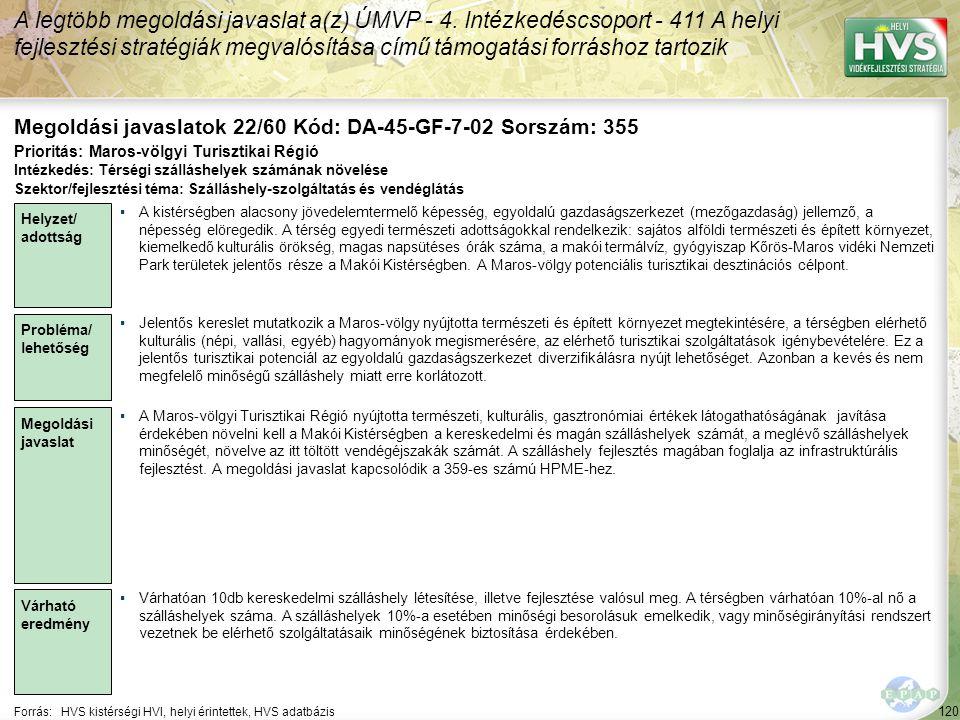 120 Forrás:HVS kistérségi HVI, helyi érintettek, HVS adatbázis Megoldási javaslatok 22/60 Kód: DA-45-GF-7-02 Sorszám: 355 A legtöbb megoldási javaslat a(z) ÚMVP - 4.