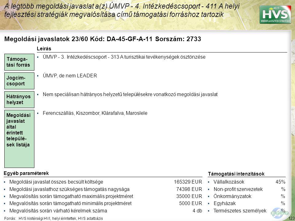 123 Forrás:HVS kistérségi HVI, helyi érintettek, HVS adatbázis A legtöbb megoldási javaslat a(z) ÚMVP - 4. Intézkedéscsoport - 411 A helyi fejlesztési