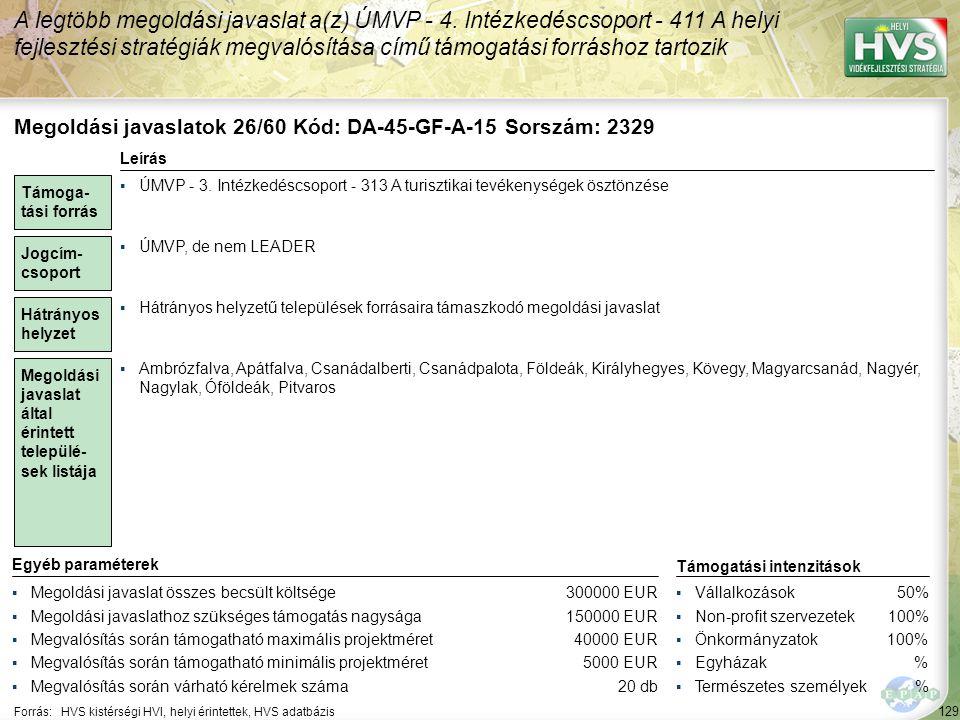 129 Forrás:HVS kistérségi HVI, helyi érintettek, HVS adatbázis A legtöbb megoldási javaslat a(z) ÚMVP - 4. Intézkedéscsoport - 411 A helyi fejlesztési