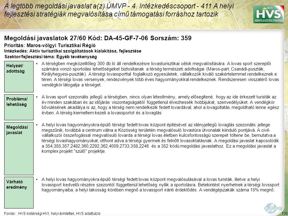 130 Forrás:HVS kistérségi HVI, helyi érintettek, HVS adatbázis Megoldási javaslatok 27/60 Kód: DA-45-GF-7-06 Sorszám: 359 A legtöbb megoldási javaslat a(z) ÚMVP - 4.