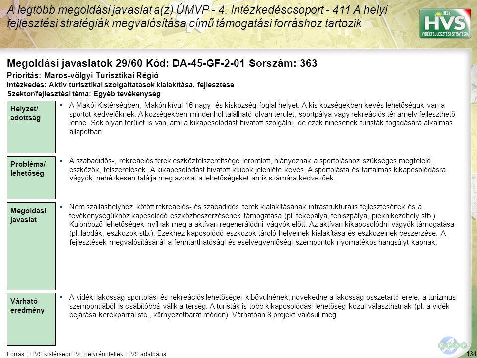 134 Forrás:HVS kistérségi HVI, helyi érintettek, HVS adatbázis Megoldási javaslatok 29/60 Kód: DA-45-GF-2-01 Sorszám: 363 A legtöbb megoldási javaslat a(z) ÚMVP - 4.