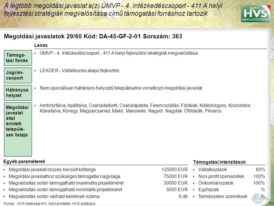 135 Forrás:HVS kistérségi HVI, helyi érintettek, HVS adatbázis A legtöbb megoldási javaslat a(z) ÚMVP - 4. Intézkedéscsoport - 411 A helyi fejlesztési