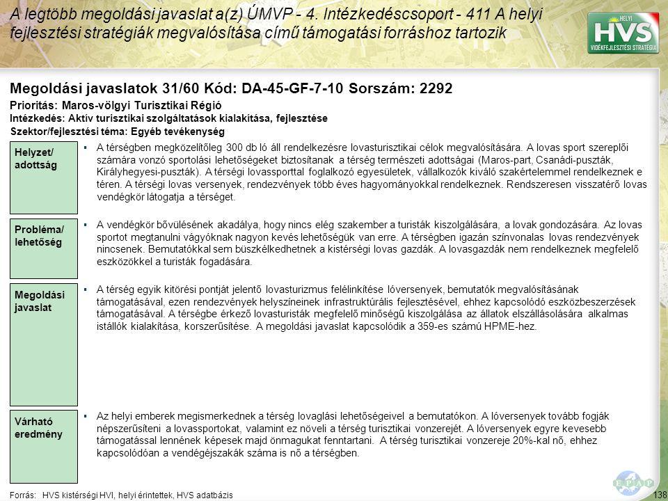 138 Forrás:HVS kistérségi HVI, helyi érintettek, HVS adatbázis Megoldási javaslatok 31/60 Kód: DA-45-GF-7-10 Sorszám: 2292 A legtöbb megoldási javaslat a(z) ÚMVP - 4.