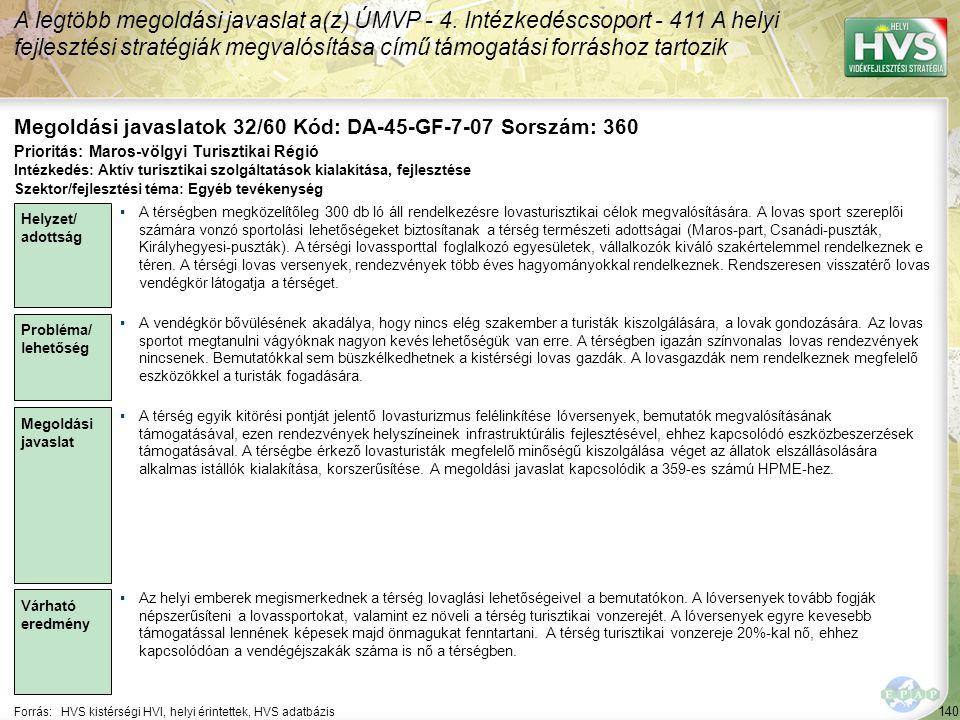 140 Forrás:HVS kistérségi HVI, helyi érintettek, HVS adatbázis Megoldási javaslatok 32/60 Kód: DA-45-GF-7-07 Sorszám: 360 A legtöbb megoldási javaslat a(z) ÚMVP - 4.