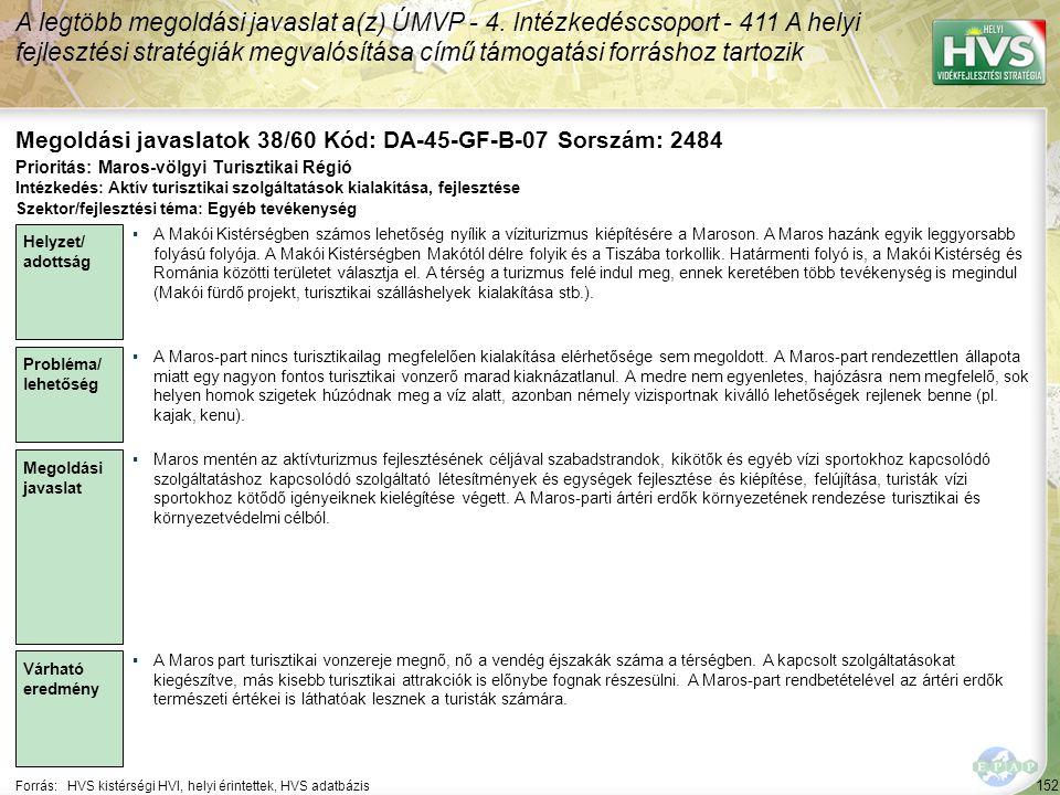 152 Forrás:HVS kistérségi HVI, helyi érintettek, HVS adatbázis Megoldási javaslatok 38/60 Kód: DA-45-GF-B-07 Sorszám: 2484 A legtöbb megoldási javaslat a(z) ÚMVP - 4.