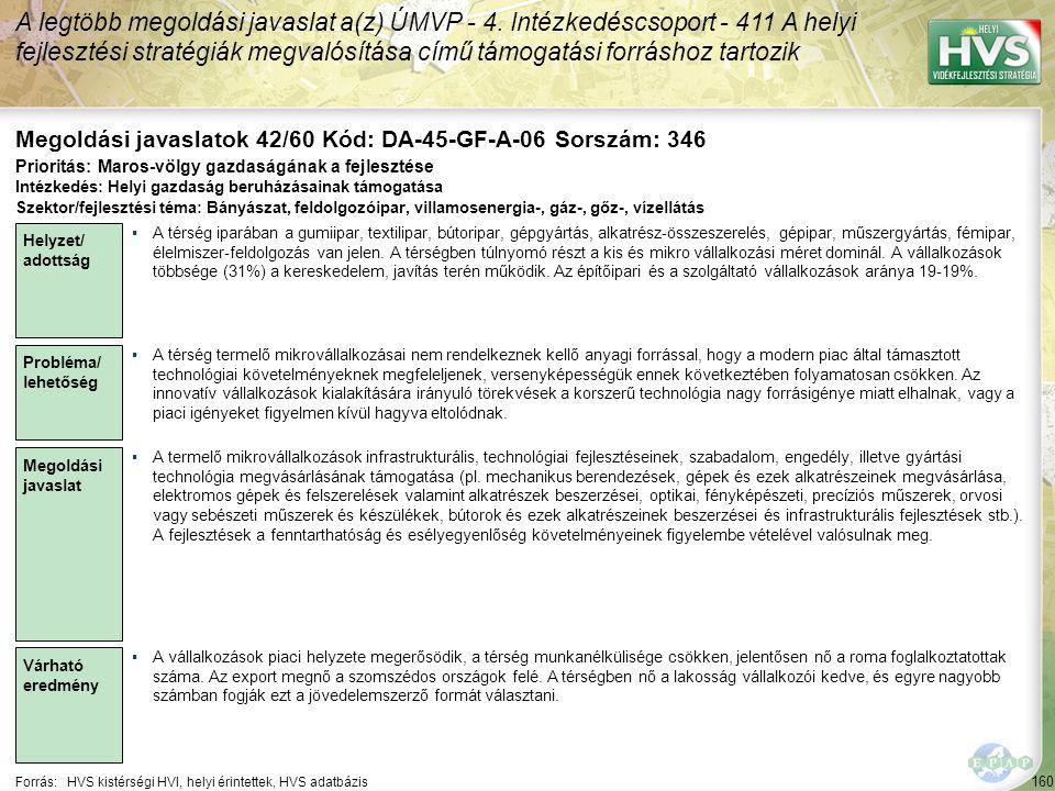 160 Forrás:HVS kistérségi HVI, helyi érintettek, HVS adatbázis Megoldási javaslatok 42/60 Kód: DA-45-GF-A-06 Sorszám: 346 A legtöbb megoldási javaslat