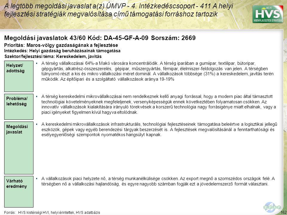 162 Forrás:HVS kistérségi HVI, helyi érintettek, HVS adatbázis Megoldási javaslatok 43/60 Kód: DA-45-GF-A-09 Sorszám: 2669 A legtöbb megoldási javaslat a(z) ÚMVP - 4.