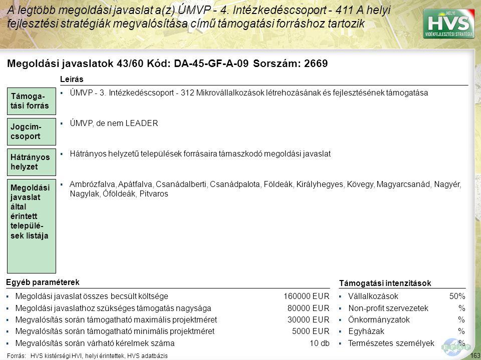 163 Forrás:HVS kistérségi HVI, helyi érintettek, HVS adatbázis A legtöbb megoldási javaslat a(z) ÚMVP - 4. Intézkedéscsoport - 411 A helyi fejlesztési