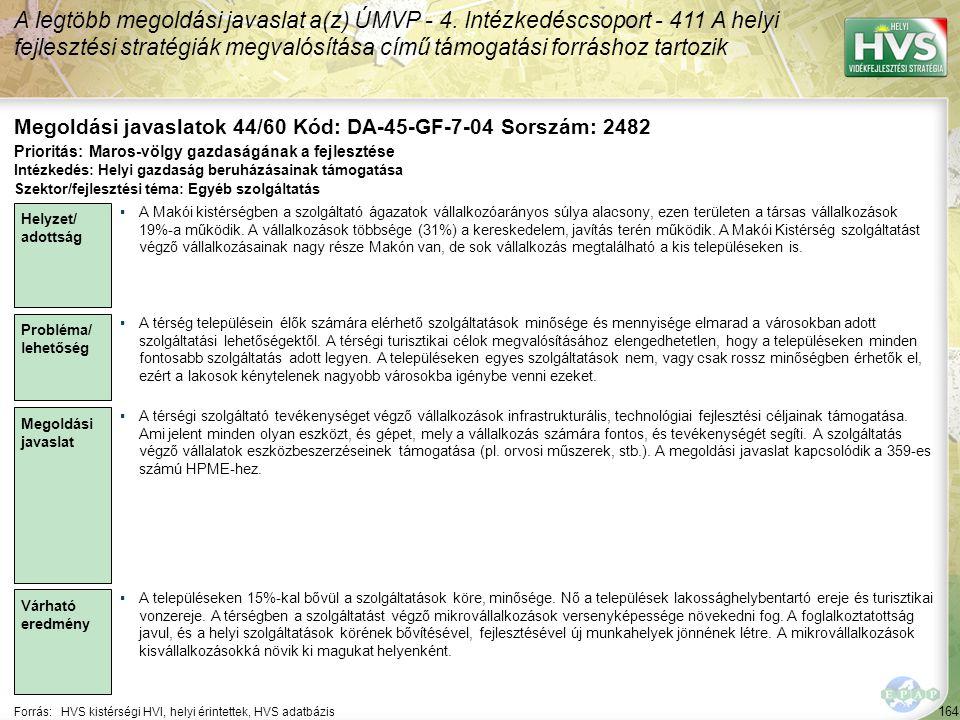 164 Forrás:HVS kistérségi HVI, helyi érintettek, HVS adatbázis Megoldási javaslatok 44/60 Kód: DA-45-GF-7-04 Sorszám: 2482 A legtöbb megoldási javasla