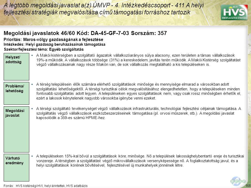 168 Forrás:HVS kistérségi HVI, helyi érintettek, HVS adatbázis Megoldási javaslatok 46/60 Kód: DA-45-GF-7-03 Sorszám: 357 A legtöbb megoldási javaslat