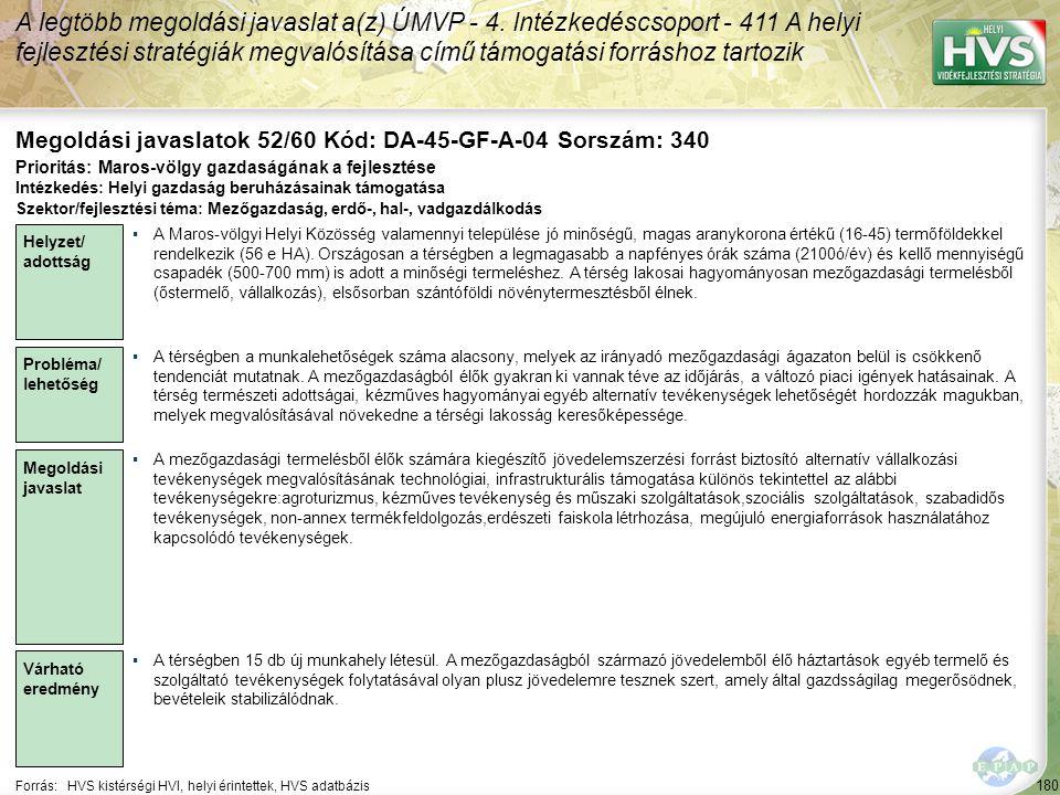 180 Forrás:HVS kistérségi HVI, helyi érintettek, HVS adatbázis Megoldási javaslatok 52/60 Kód: DA-45-GF-A-04 Sorszám: 340 A legtöbb megoldási javaslat