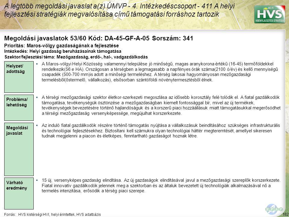 182 Forrás:HVS kistérségi HVI, helyi érintettek, HVS adatbázis Megoldási javaslatok 53/60 Kód: DA-45-GF-A-05 Sorszám: 341 A legtöbb megoldási javaslat