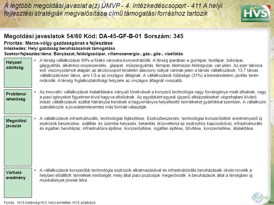 184 Forrás:HVS kistérségi HVI, helyi érintettek, HVS adatbázis Megoldási javaslatok 54/60 Kód: DA-45-GF-B-01 Sorszám: 345 A legtöbb megoldási javaslat