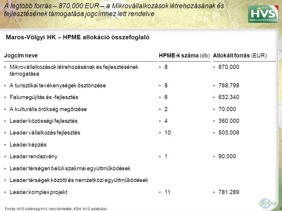 4 Forrás: HVS kistérségi HVI, helyi érintettek, KSH, HVS adatbázis A legtöbb forrás – 870,000 EUR – a Mikrovállalkozások létrehozásának és fejlesztésének támogatása jogcímhez lett rendelve Maros-Völgyi HK – HPME allokáció összefoglaló Jogcím neve ▪Mikrovállalkozások létrehozásának és fejlesztésének támogatása ▪A turisztikai tevékenységek ösztönzése ▪Falumegújítás és -fejlesztés ▪A kulturális örökség megőrzése ▪Leader közösségi fejlesztés ▪Leader vállalkozás fejlesztés ▪Leader képzés ▪Leader rendezvény ▪Leader térségen belüli szakmai együttműködések ▪Leader térségek közötti és nemzetközi együttműködések ▪Leader komplex projekt HPME-k száma (db) ▪8▪8 ▪8▪8 ▪6▪6 ▪2▪2 ▪4▪4 ▪10 ▪1▪1 ▪11 Allokált forrás (EUR) ▪870,000 ▪768,798 ▪632,340 ▪70,000 ▪360,000 ▪503,006 ▪90,000 ▪781,289